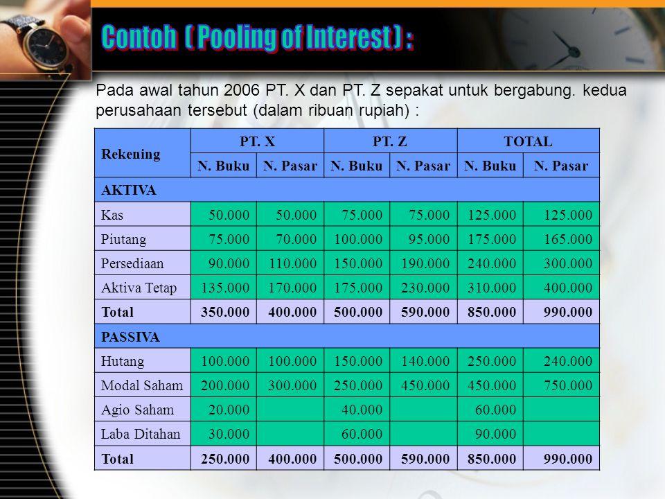 Contoh ( Pooling of Interest ) :