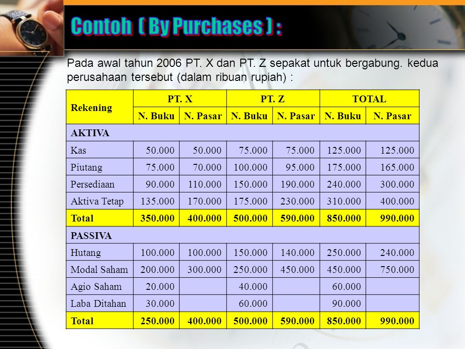 Contoh ( By Purchases ) :