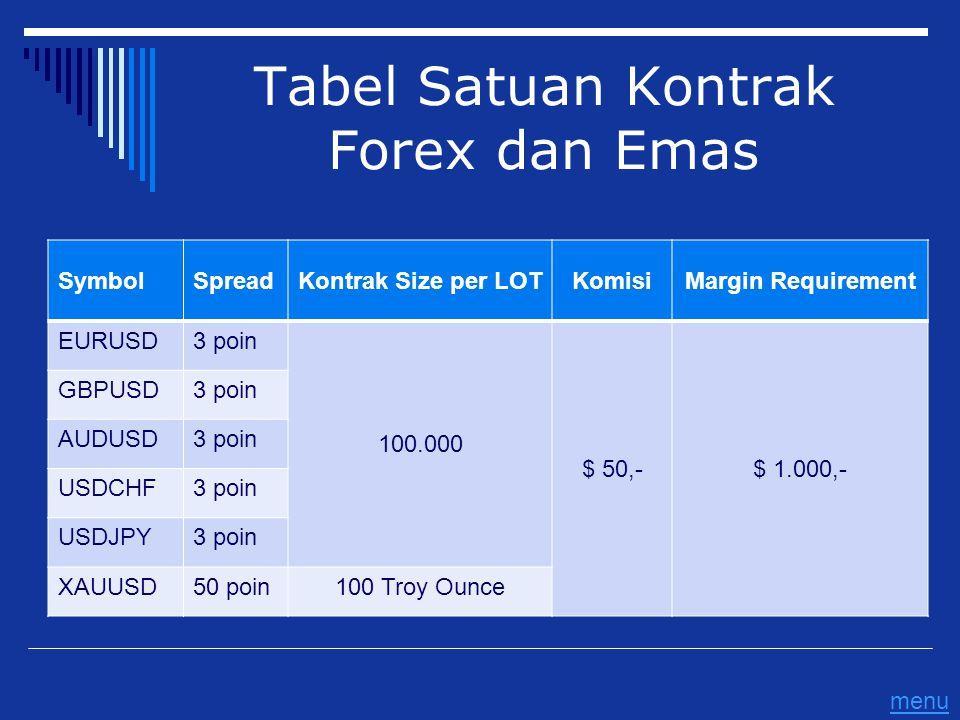 Tabel Satuan Kontrak Forex dan Emas