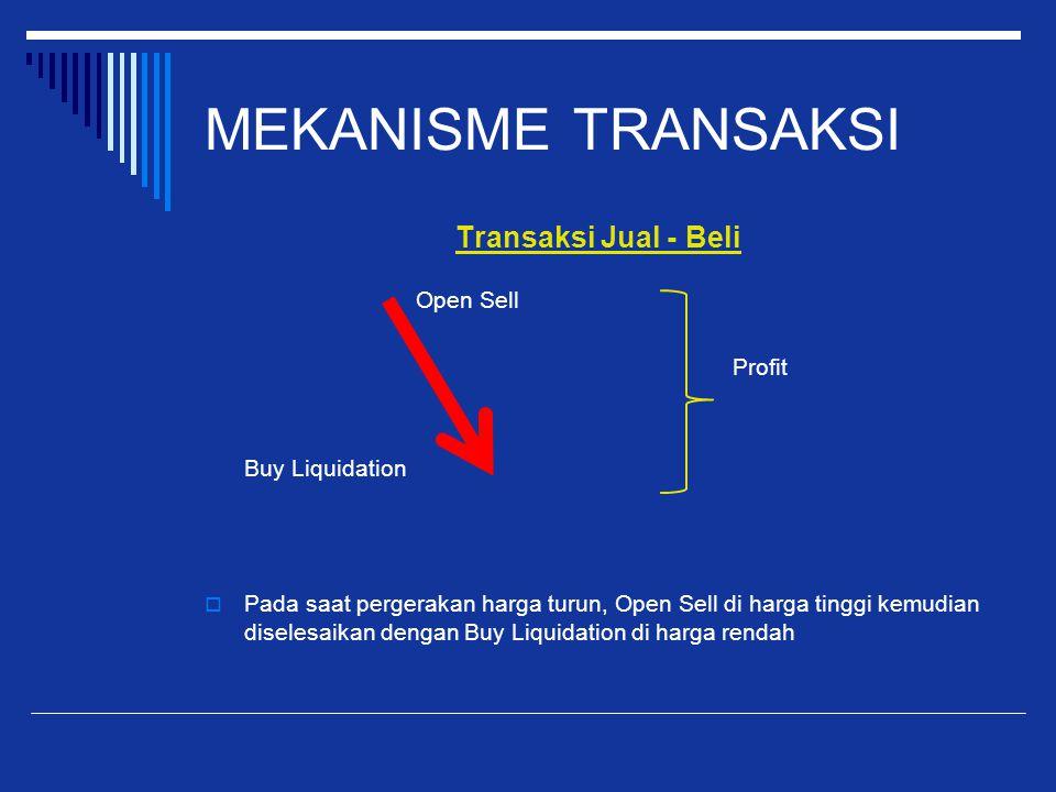 MEKANISME TRANSAKSI Transaksi Jual - Beli Open Sell Profit