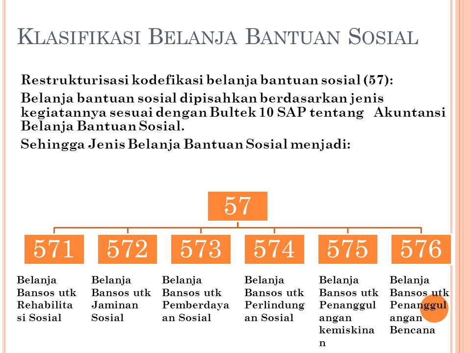Klasifikasi Belanja Bantuan Sosial
