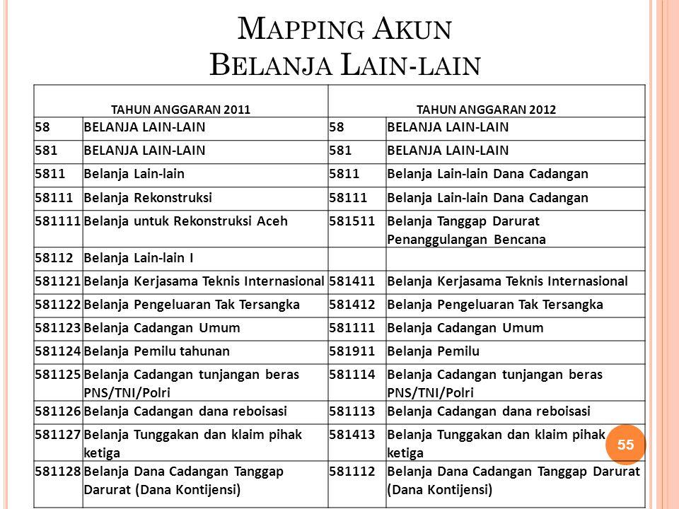 Mapping Akun Belanja Lain-lain