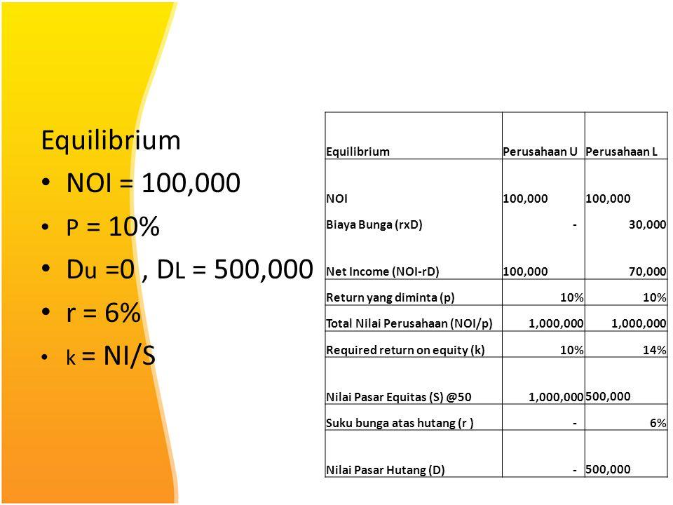 Equilibrium NOI = 100,000 Du =0 , DL = 500,000 r = 6% P = 10% k = NI/S