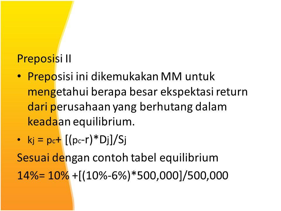 Sesuai dengan contoh tabel equilibrium