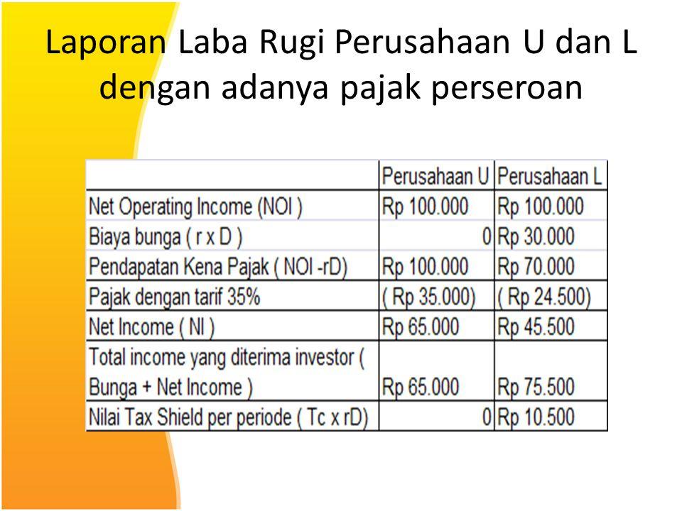 Laporan Laba Rugi Perusahaan U dan L dengan adanya pajak perseroan