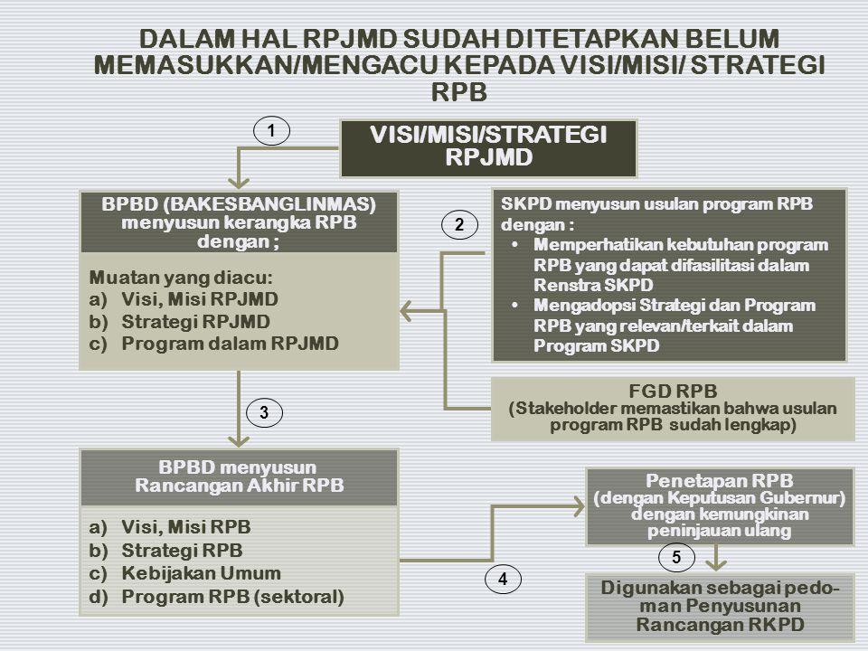 DALAM HAL RPJMD SUDAH DITETAPKAN BELUM MEMASUKKAN/MENGACU KEPADA VISI/MISI/ STRATEGI RPB