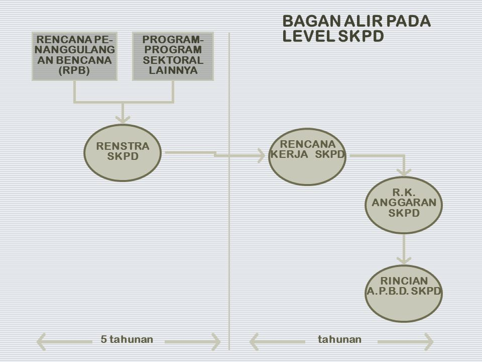 RENCANA PE-NANGGULANGAN BENCANA (RPB) PROGRAM-PROGRAM SEKTORAL LAINNYA