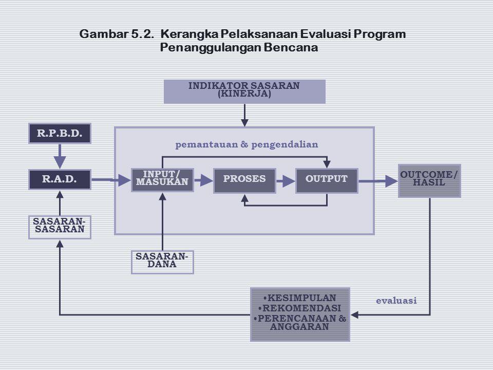 Gambar 5.2. Kerangka Pelaksanaan Evaluasi Program Penanggulangan Bencana