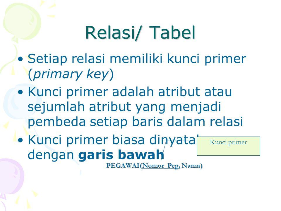 Relasi/ Tabel Setiap relasi memiliki kunci primer (primary key)