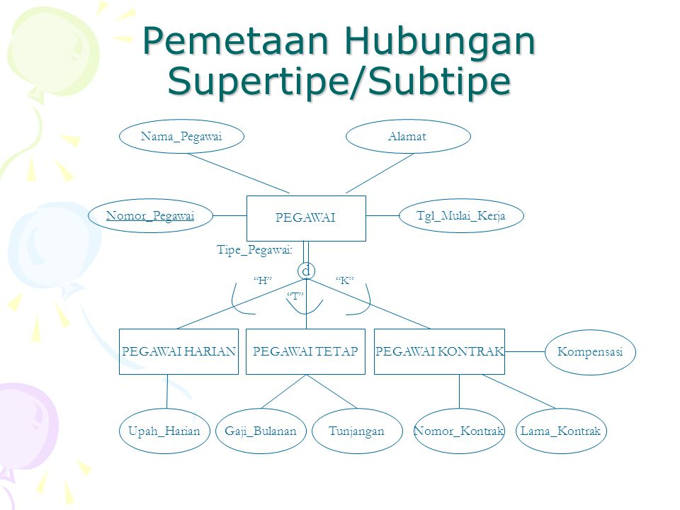 Pemetaan Hubungan Supertipe/Subtipe