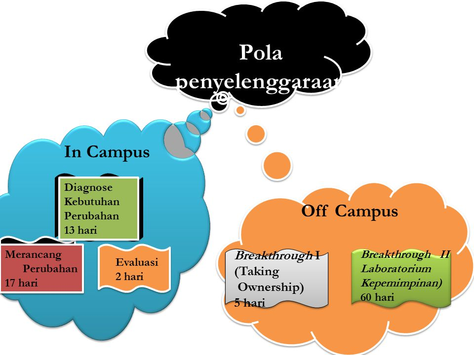 Pola penyelenggaraan In Campus Off Campus Breakthrough I (Taking