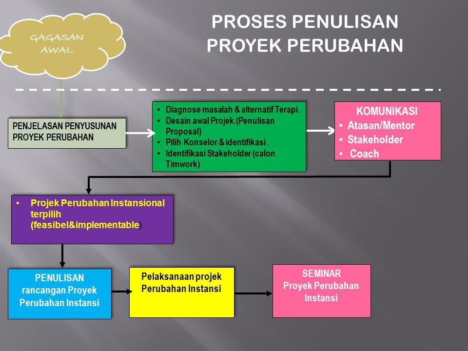 PROSES PENULISAN PROYEK PERUBAHAN KOMUNIKASI Atasan/Mentor Stakeholder