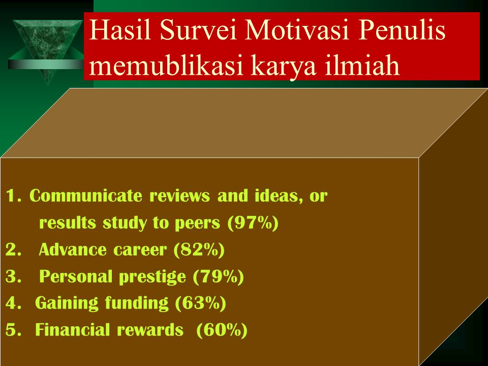Hasil Survei Motivasi Penulis memublikasi karya ilmiah