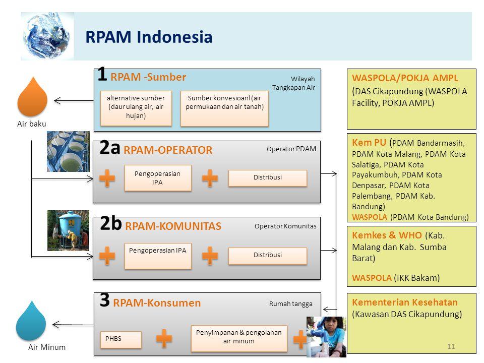 1 RPAM -Sumber 2a RPAM-OPERATOR 2b RPAM-KOMUNITAS 3 RPAM-Konsumen