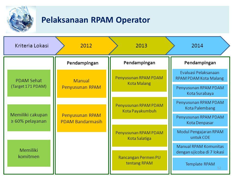 Pelaksanaan RPAM Operator