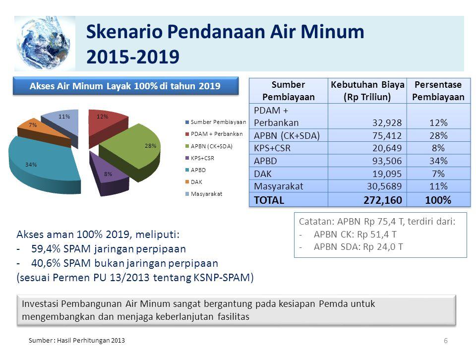 Skenario Pendanaan Air Minum 2015-2019