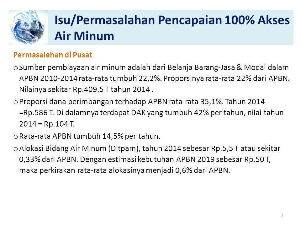 Isu/Permasalahan Pencapaian 100% Akses Air Minum