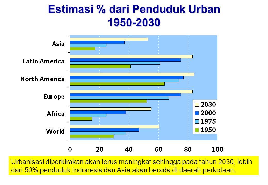 Estimasi % dari Penduduk Urban 1950-2030