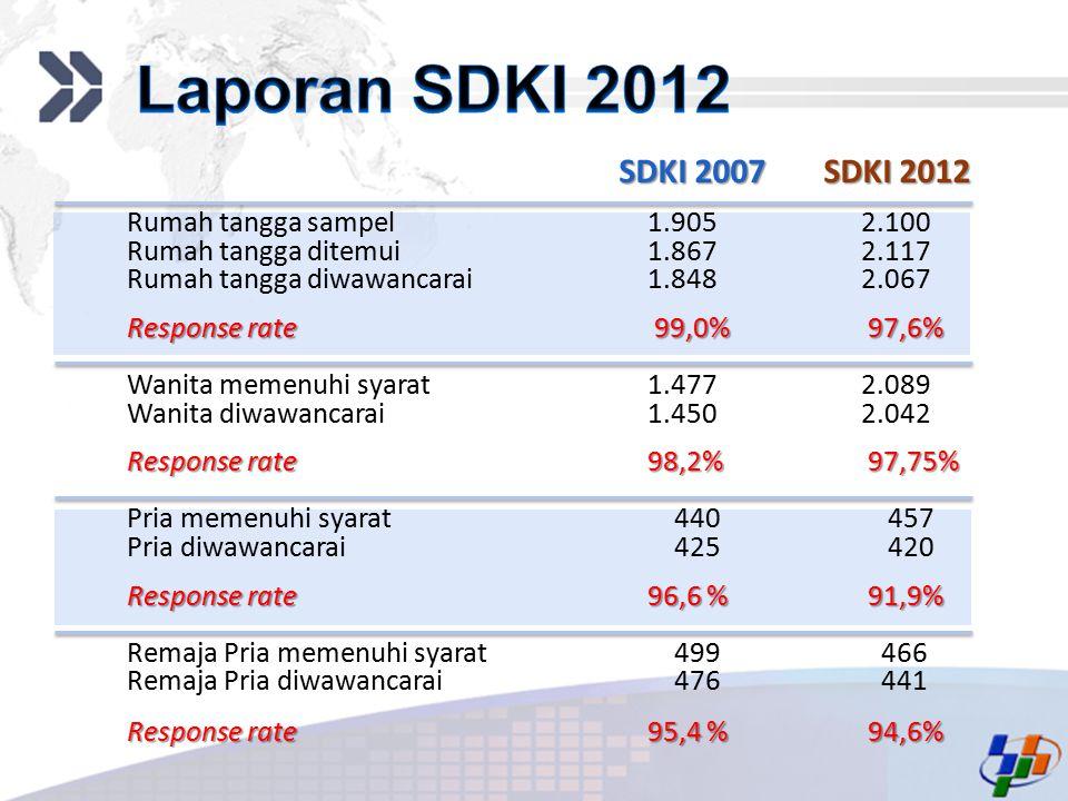 Laporan SDKI 2012 SDKI 2007 SDKI 2012 Rumah tangga sampel 1.905 2.100