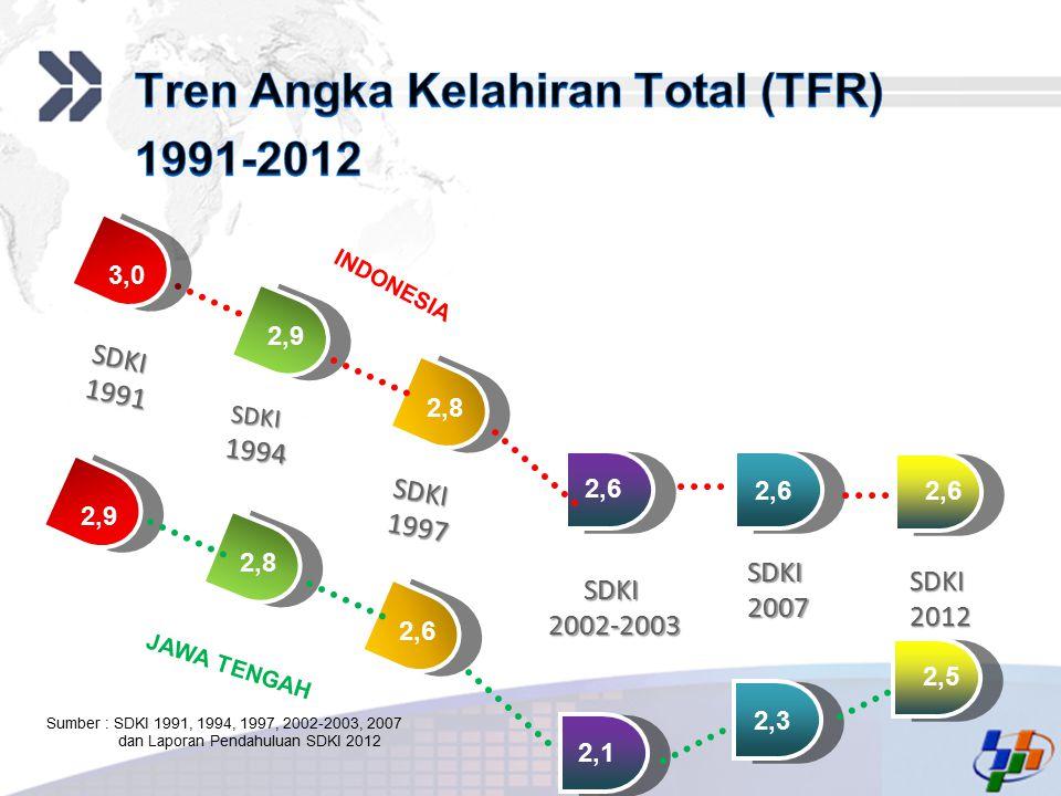 Tren Angka Kelahiran Total (TFR) 1991-2012