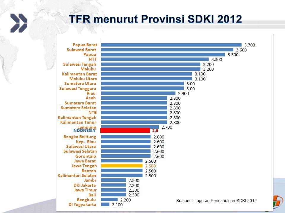 TFR menurut Provinsi SDKI 2012