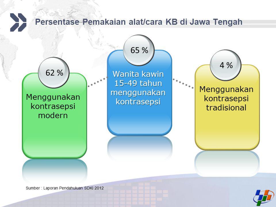 Persentase Pemakaian alat/cara KB di Jawa Tengah