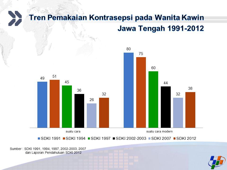 Tren Pemakaian Kontrasepsi pada Wanita Kawin Jawa Tengah 1991-2012
