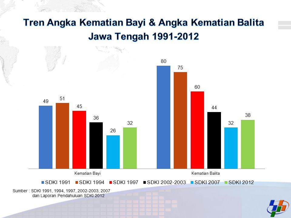 Tren Angka Kematian Bayi & Angka Kematian Balita Jawa Tengah 1991-2012