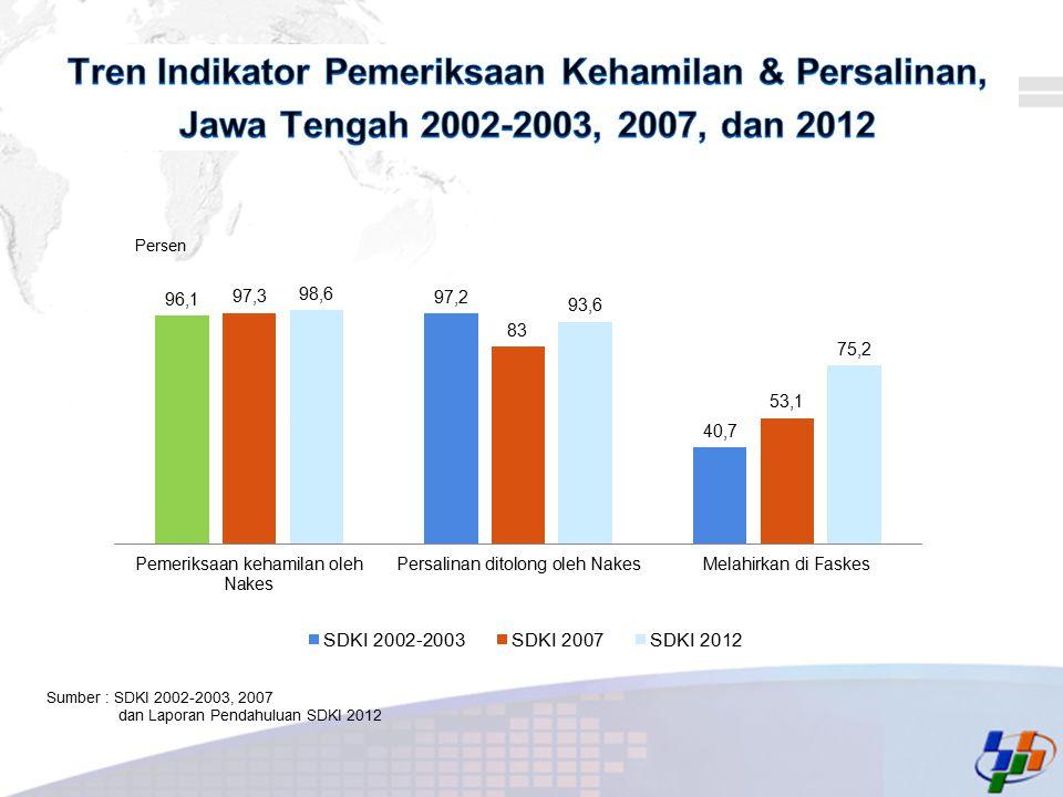 Tren Indikator Pemeriksaan Kehamilan & Persalinan, Jawa Tengah 2002-2003, 2007, dan 2012