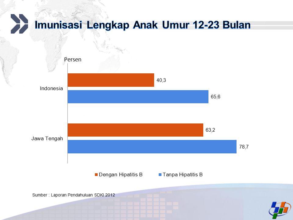 Imunisasi Lengkap Anak Umur 12-23 Bulan