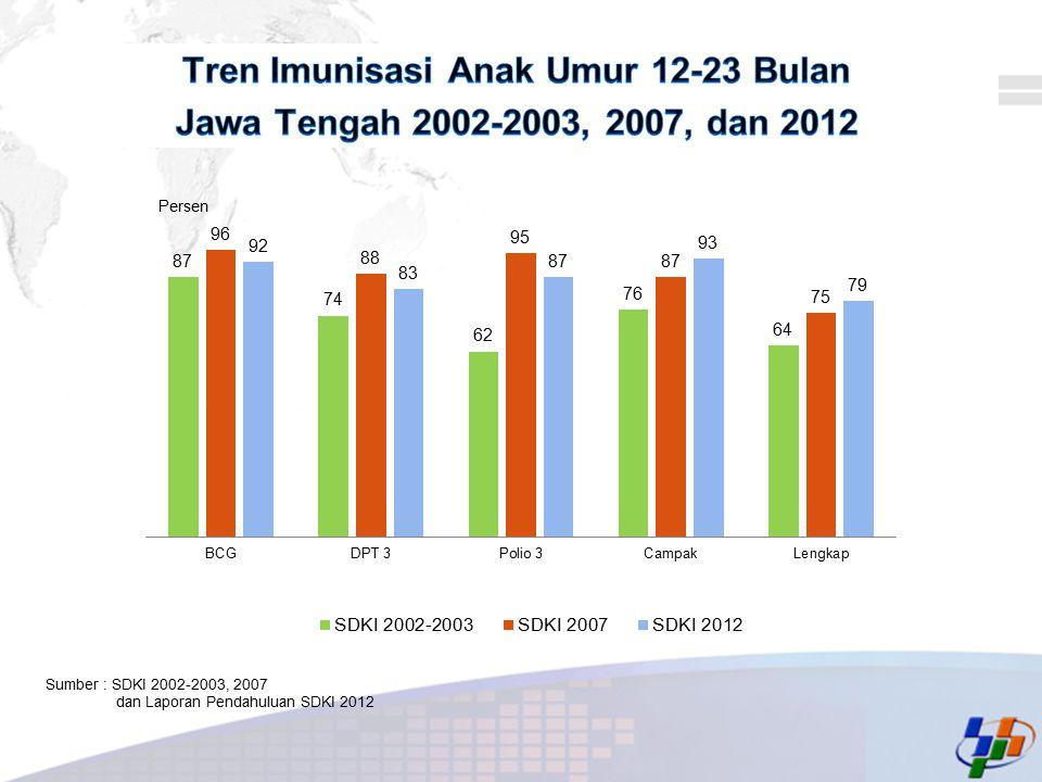Tren Imunisasi Anak Umur 12-23 Bulan Jawa Tengah 2002-2003, 2007, dan 2012