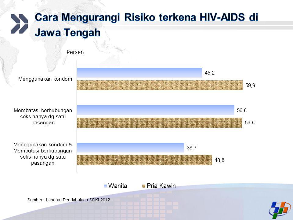 Cara Mengurangi Risiko terkena HIV-AIDS di Jawa Tengah
