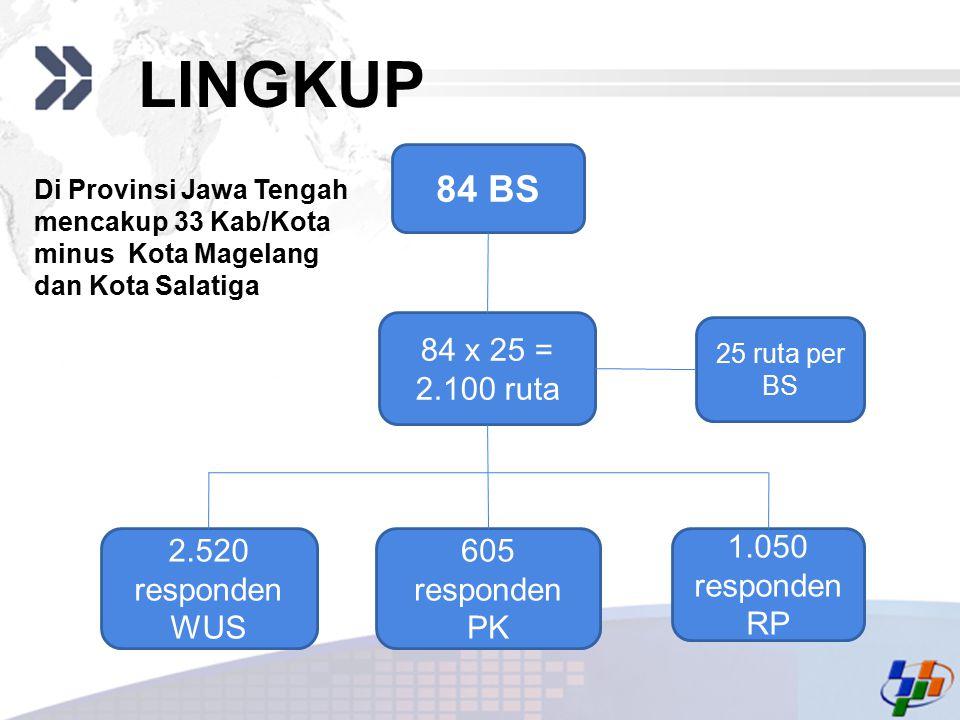 LINGKUP 84 BS 84 x 25 = 2.100 ruta 2.520 responden WUS 605