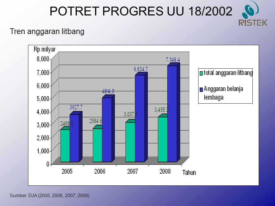 POTRET PROGRES UU 18/2002 Tren anggaran litbang