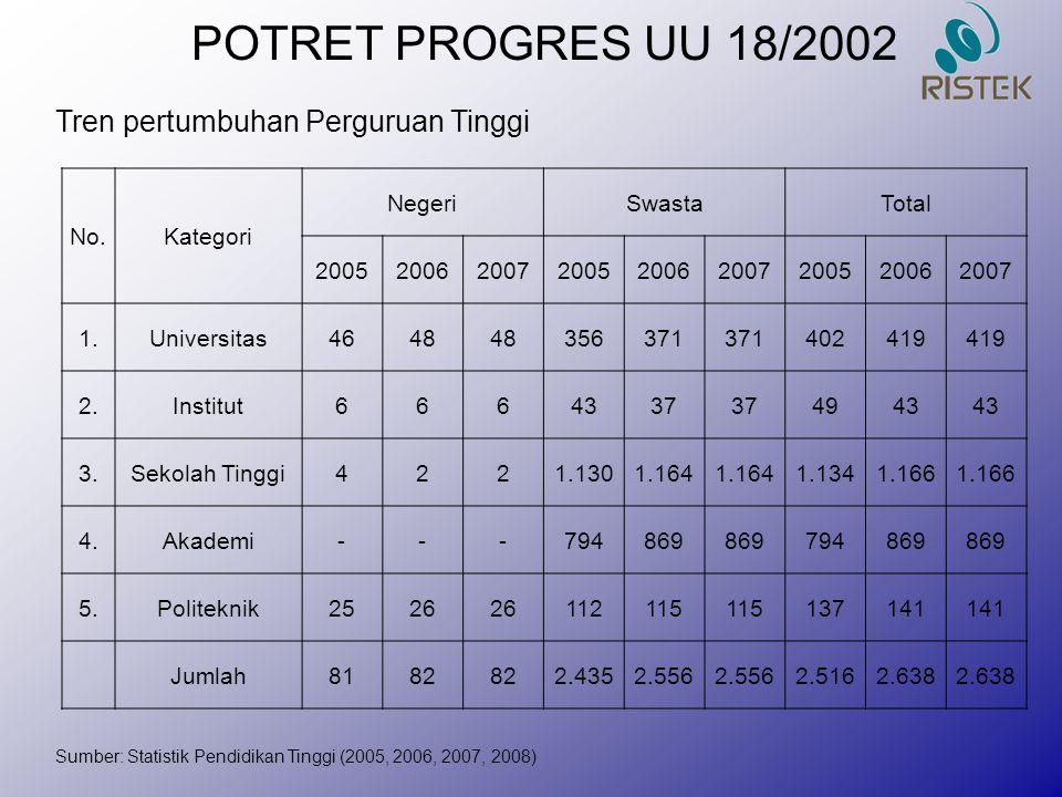POTRET PROGRES UU 18/2002 Tren pertumbuhan Perguruan Tinggi No.