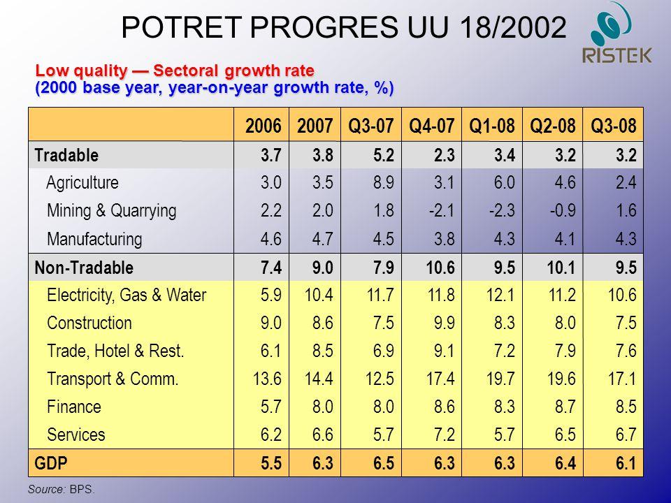 POTRET PROGRES UU 18/2002 2006 2007 Q3-07 Q4-07 Q1-08 Q2-08 Q3-08
