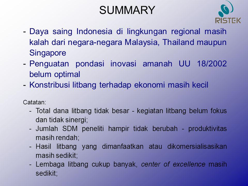 SUMMARY Daya saing Indonesia di lingkungan regional masih kalah dari negara-negara Malaysia, Thailand maupun Singapore.