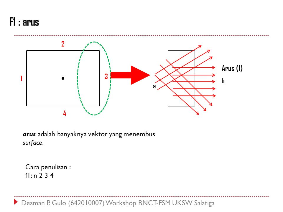 F1 : arus 2. Arus (I) 3. 1. b. a. 4. arus adalah banyaknya vektor yang menembus surface. Cara penulisan :