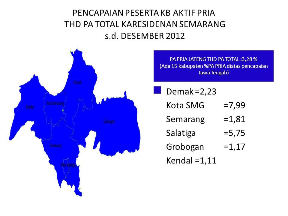 PENCAPAIAN PESERTA KB AKTIF PRIA THD PA TOTAL KARESIDENAN SEMARANG s.d. DESEMBER 2012