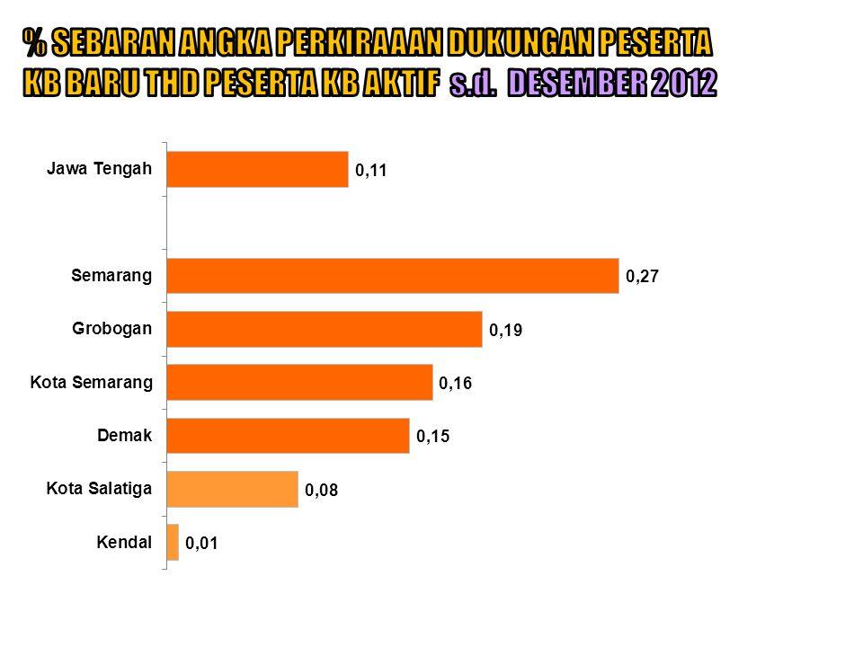 % SEBARAN ANGKA PERKIRAAAN DUKUNGAN PESERTA KB BARU THD PESERTA KB AKTIF s.d. DESEMBER 2012