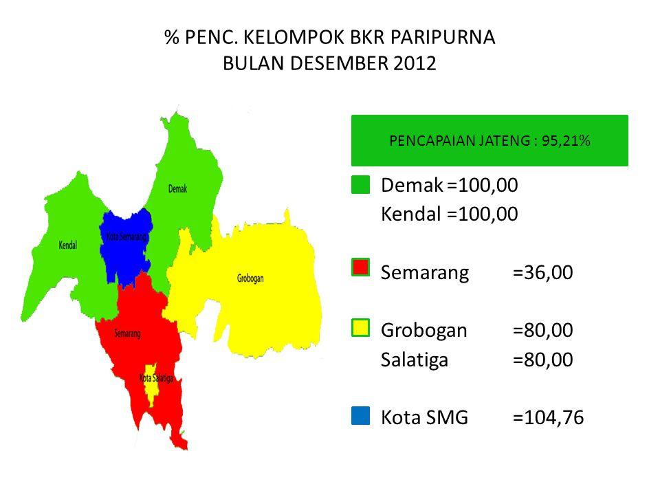 % PENC. KELOMPOK BKR PARIPURNA BULAN DESEMBER 2012