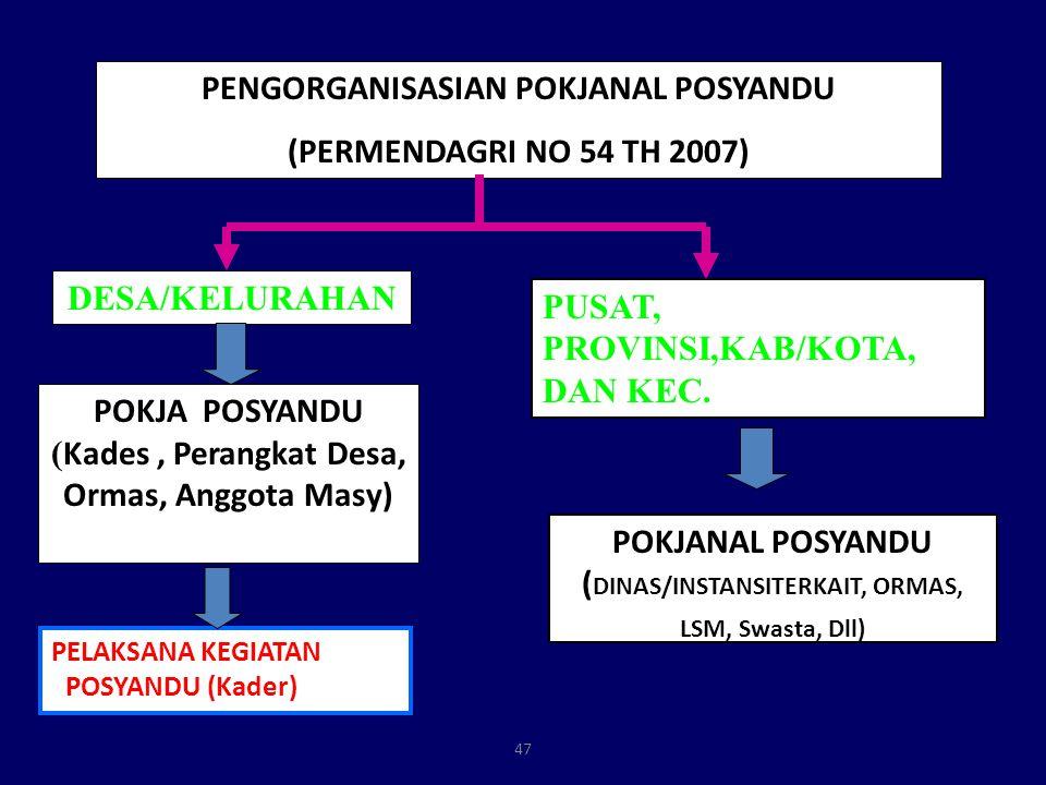PENGORGANISASIAN POKJANAL POSYANDU (PERMENDAGRI NO 54 TH 2007)