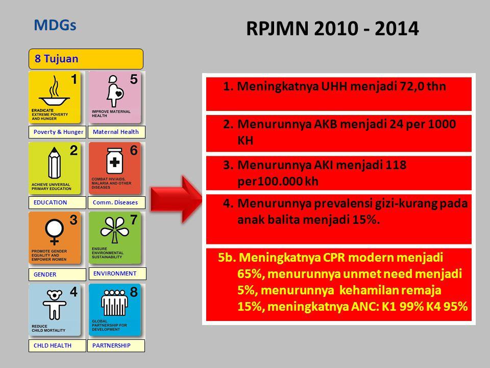 RPJMN 2010 - 2014 MDGs Meningkatnya UHH menjadi 72,0 thn