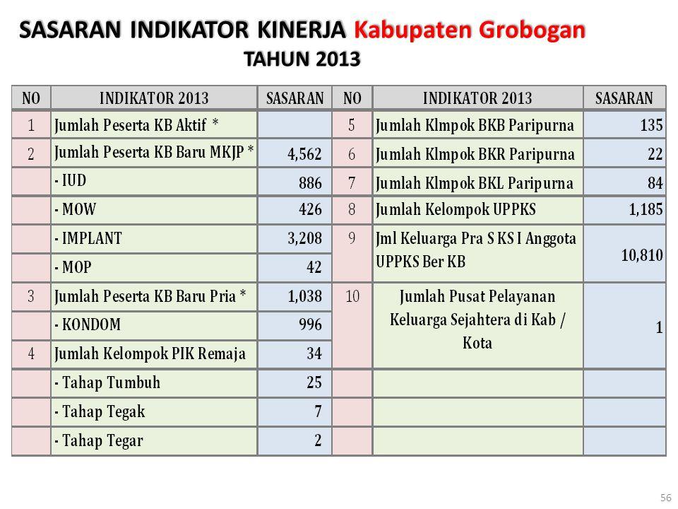 SASARAN INDIKATOR KINERJA Kabupaten Grobogan TAHUN 2013