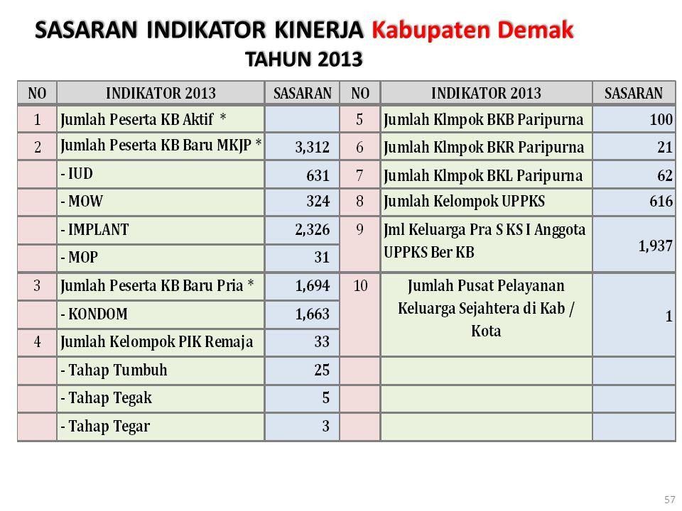 SASARAN INDIKATOR KINERJA Kabupaten Demak TAHUN 2013
