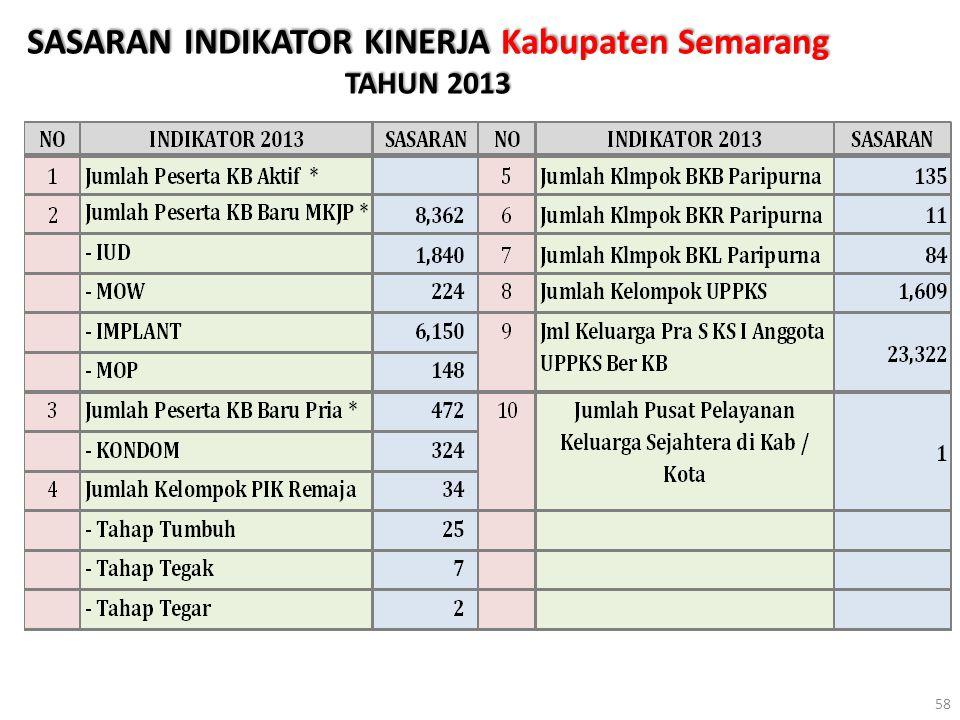 SASARAN INDIKATOR KINERJA Kabupaten Semarang TAHUN 2013