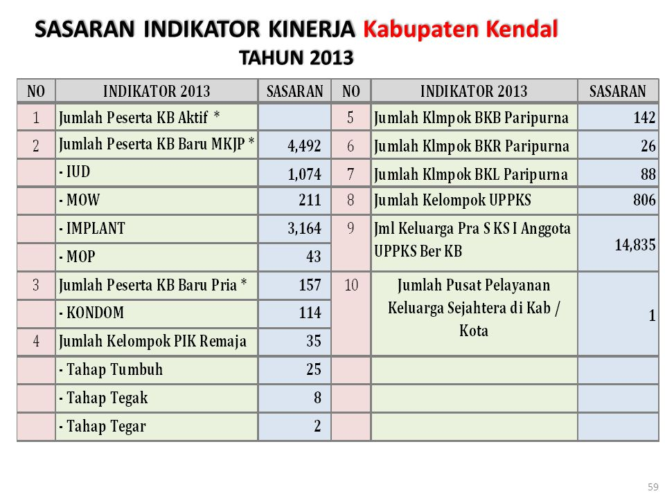 SASARAN INDIKATOR KINERJA Kabupaten Kendal TAHUN 2013