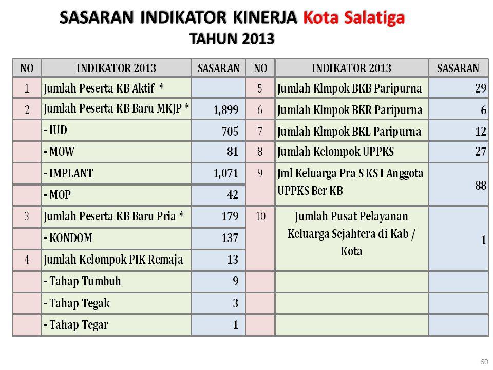 SASARAN INDIKATOR KINERJA Kota Salatiga TAHUN 2013