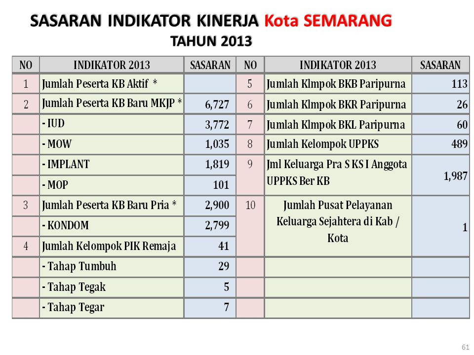SASARAN INDIKATOR KINERJA Kota SEMARANG TAHUN 2013