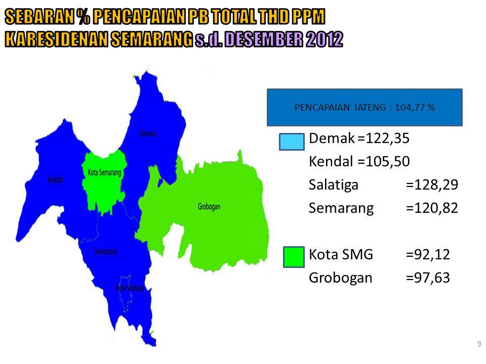 SEBARAN % PENCAPAIAN PB TOTAL THD PPM KARESIDENAN SEMARANG s. d